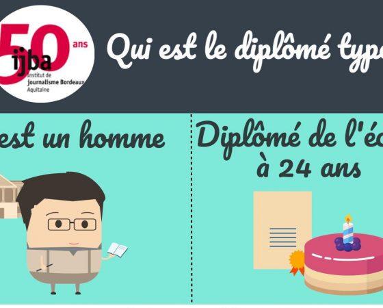 50 ans de formation au journalisme à Bordeaux